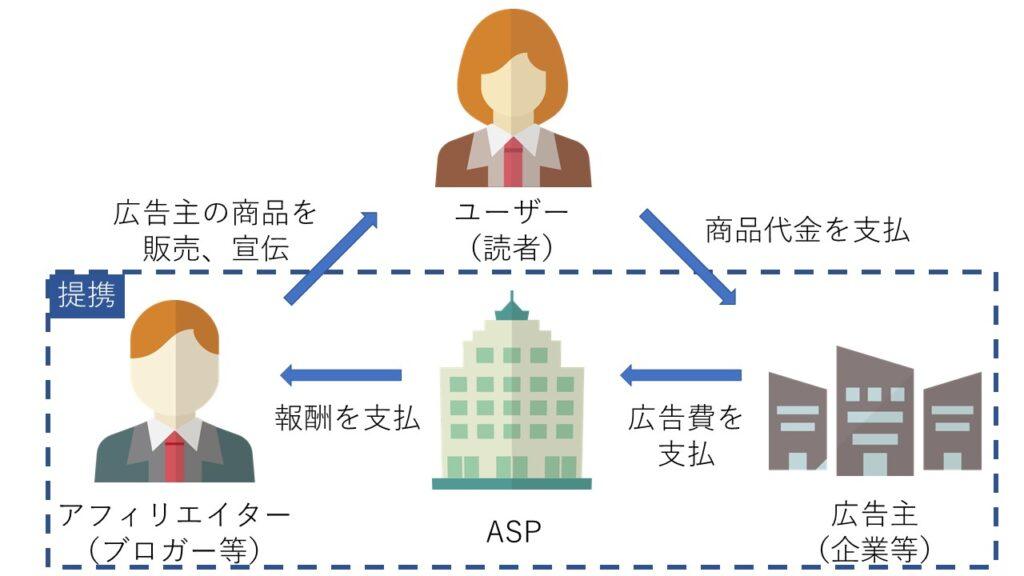アフィリエイトの仕組み図(ユーザー、広告主、ASP、アフィリエイター)