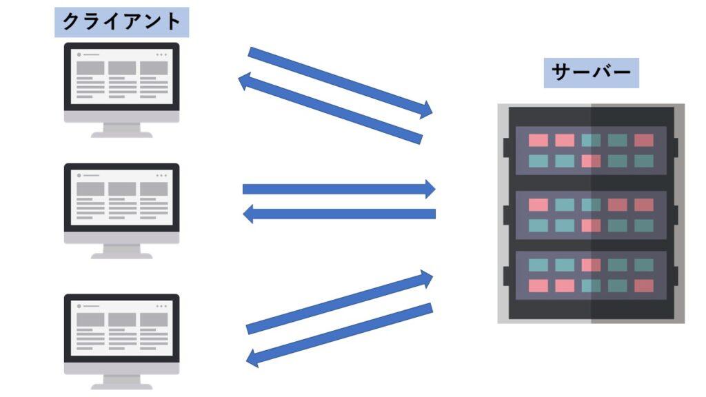 サーバーが複数のクライアントのリクエストに対応する図