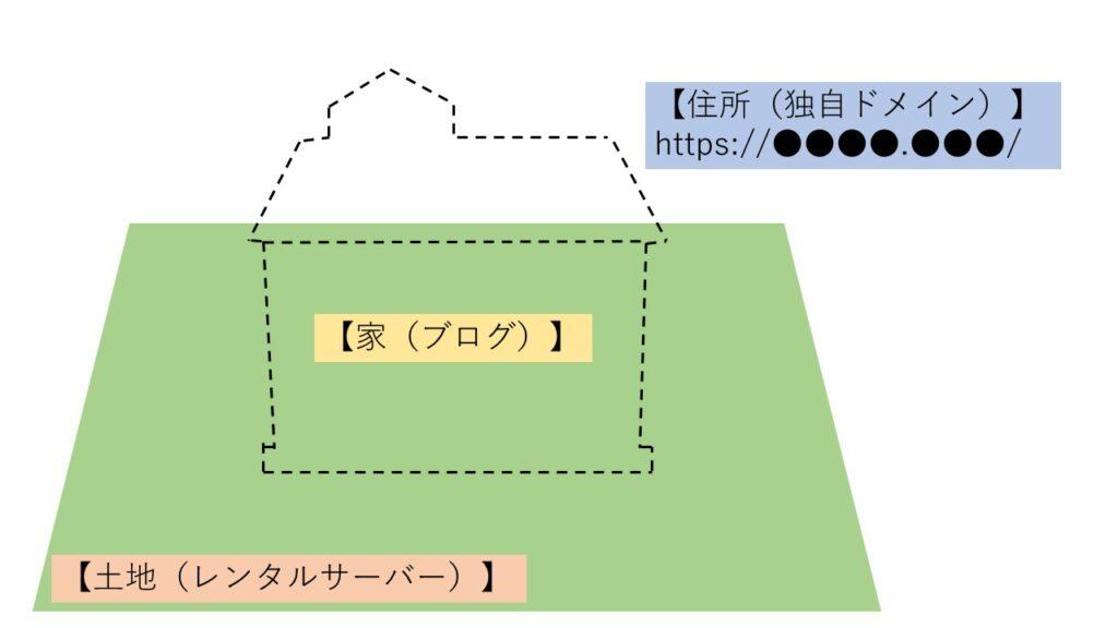 レンタルサーバーを借りる場合のドメインとブログの関係図