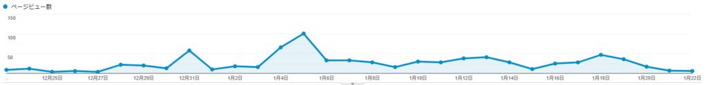 Googleアナリティクスのページビュー数グラフ