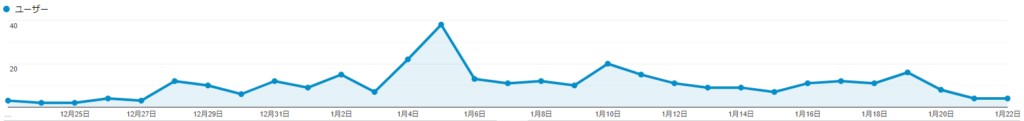 Googleアナリティクスのユーザー数グラフ