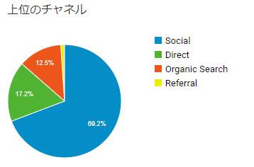 ブログ運営1か月目における、Googleアナリティクスの流入チャネルグラフ