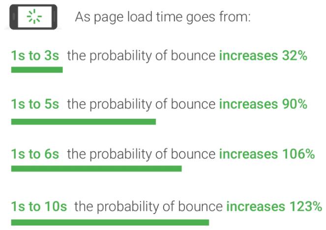 サイトの表示速度が遅くなると直帰率が増加するグラフ